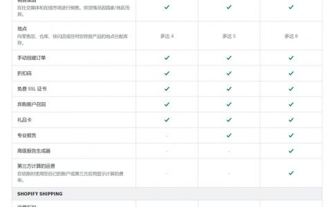 Shopify 费用怎么收?2020年各平台费用横向对比